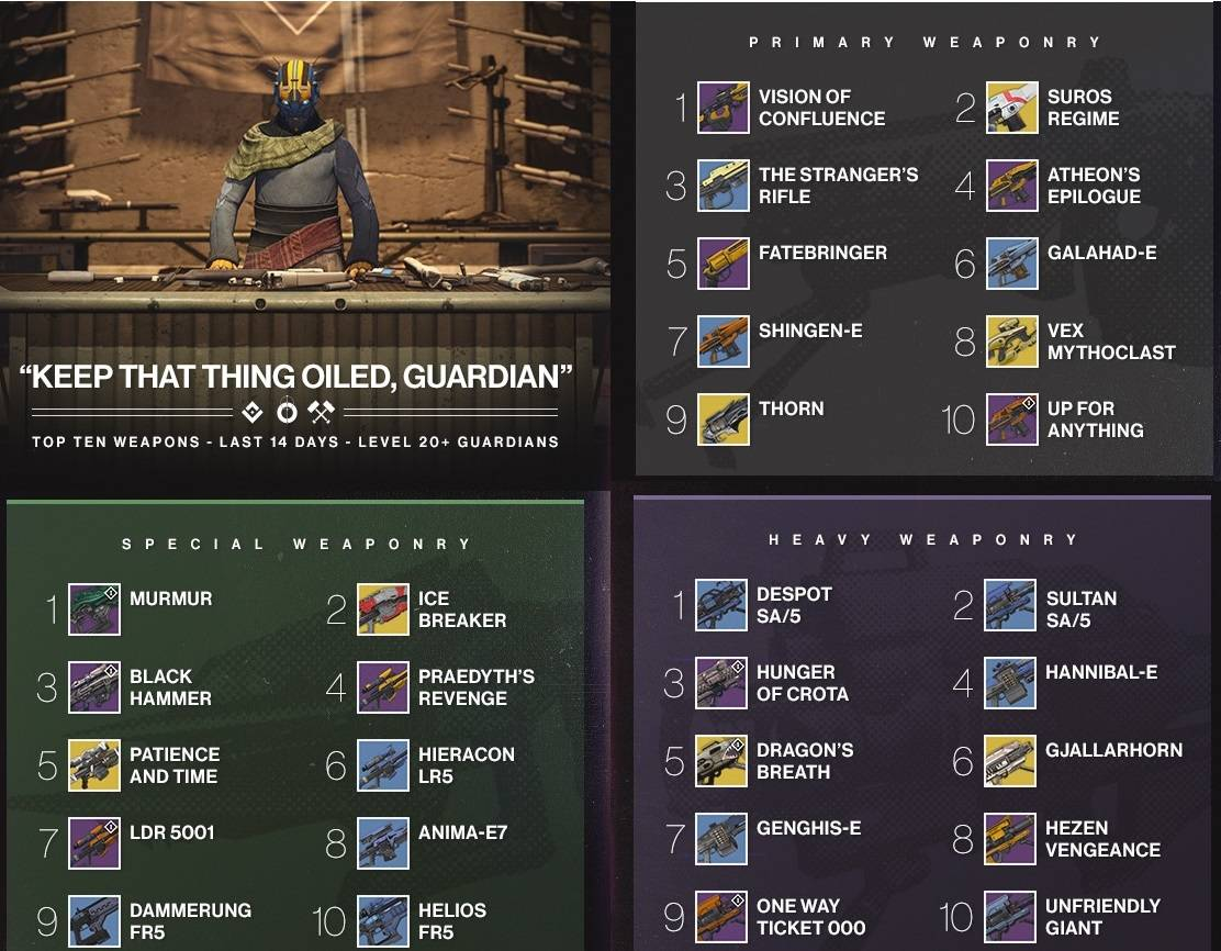 destiny_top_10_weapons_010815