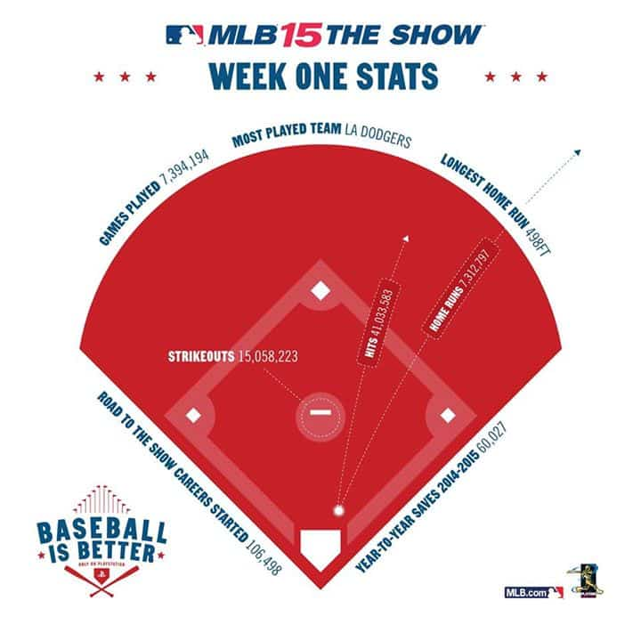 MLB15_The_Show_Stats