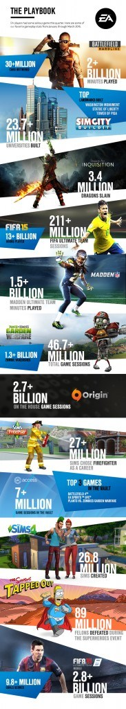 EA_Earnings_InfographicQ12015[1]