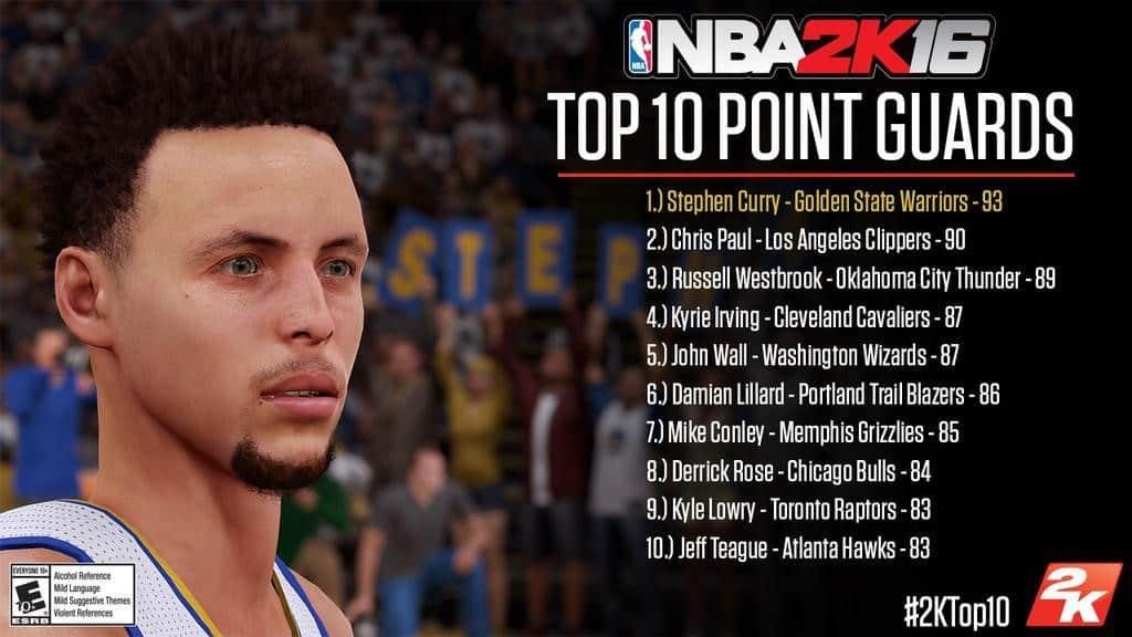 NBA2K16_Ratings_Top_point_gaurds