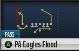 madden16_tips_PA_Flood