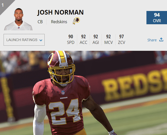 Joshnorman_madden17_washington