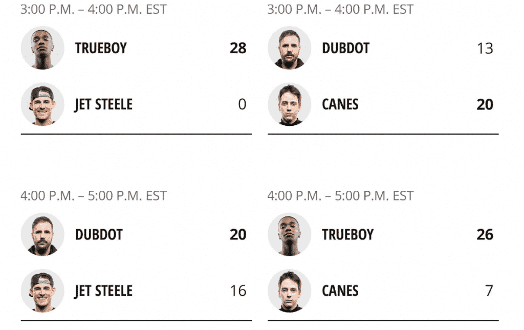 Group C Scores Madden Bowl Day 2