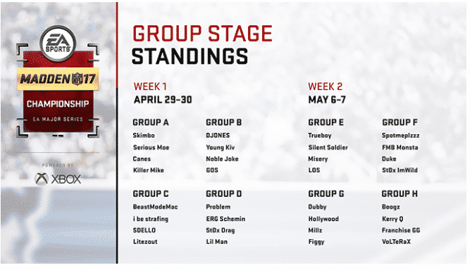 Group Standings