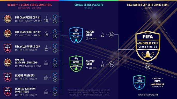 FIFA 18 eleague