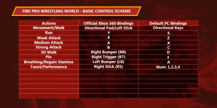 Fire Pro Wrestling World Advanced Controls Guide - Sports