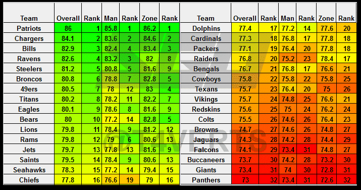 Madden 21 Analytics