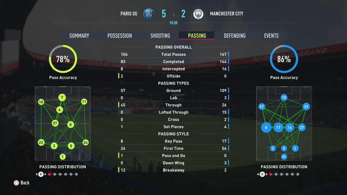 FIFA 22's Deeper Match Analysis